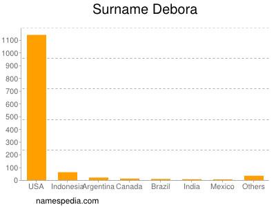 Surname Debora