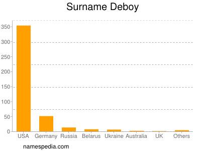 Surname Deboy