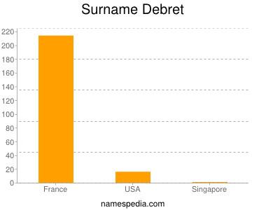 Surname Debret