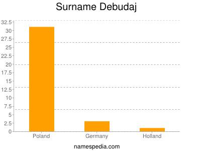 Surname Debudaj