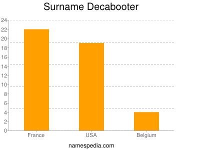 Surname Decabooter
