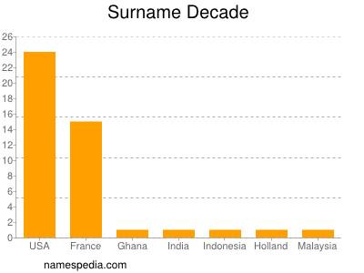 Surname Decade