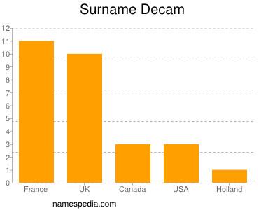 Surname Decam