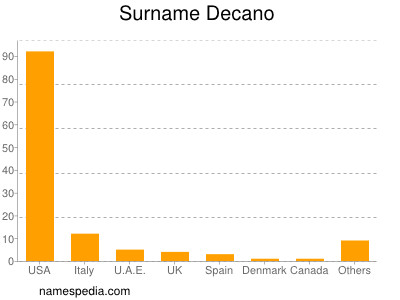 Surname Decano