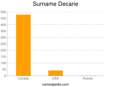 Surname Decarie