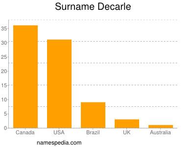 Surname Decarle