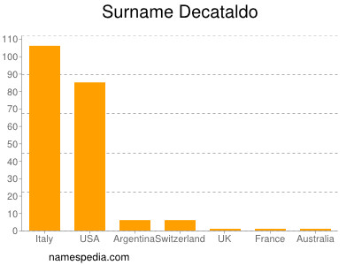 Surname Decataldo