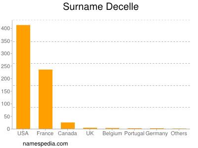 Surname Decelle
