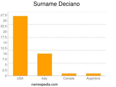 Surname Deciano