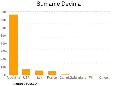 Surname Decima