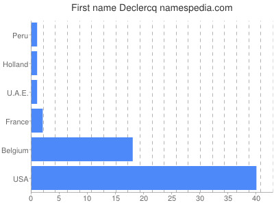 Given name Declercq