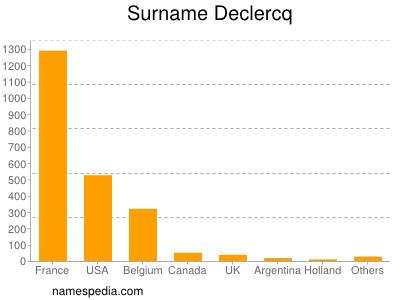 Surname Declercq