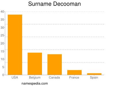 Surname Decooman