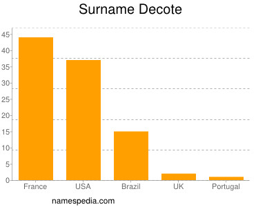 Surname Decote
