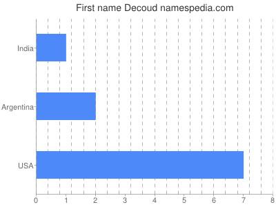 Vornamen Decoud