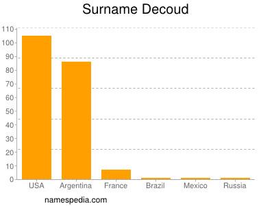 Familiennamen Decoud