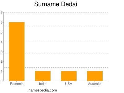 Surname Dedai