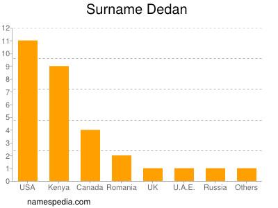 nom Dedan