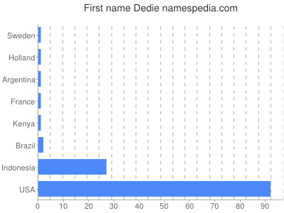 Given name Dedie