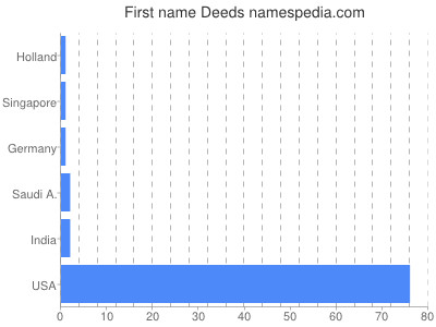 Given name Deeds