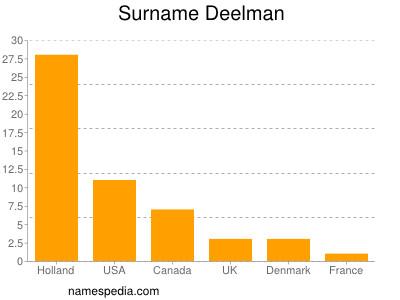 Surname Deelman