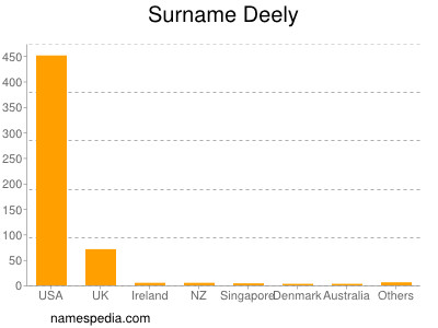 Surname Deely