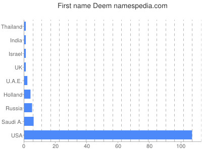 Given name Deem