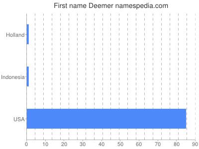 Given name Deemer