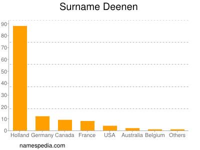 Surname Deenen
