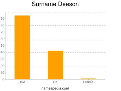 Surname Deeson