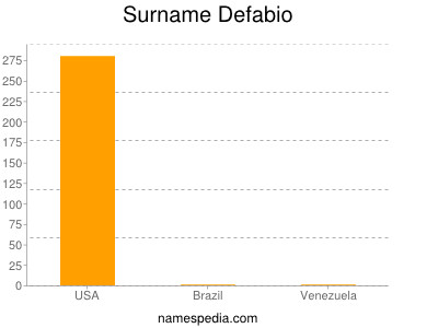 Surname Defabio
