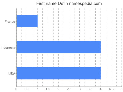 Given name Defin