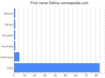 Given name Defina