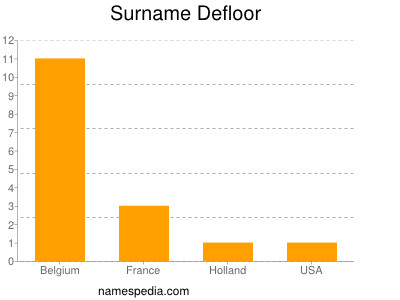 Surname Defloor