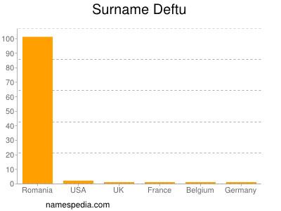 Surname Deftu