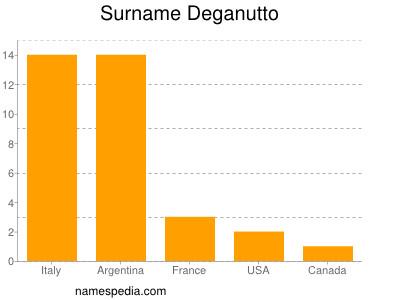 Familiennamen Deganutto