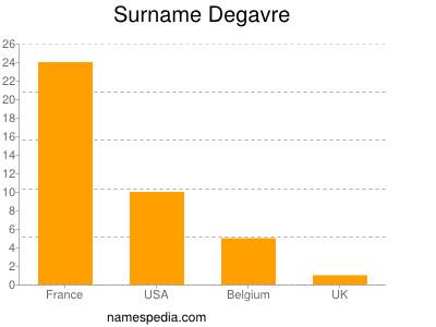 Familiennamen Degavre