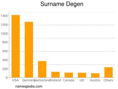 Surname Degen