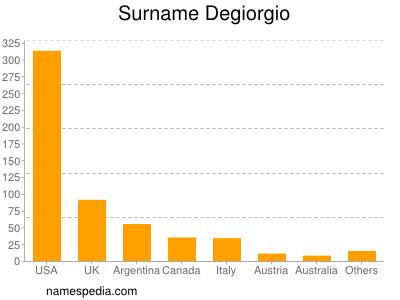 Surname Degiorgio