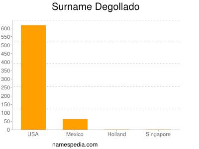 Surname Degollado