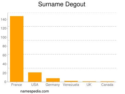 Surname Degout