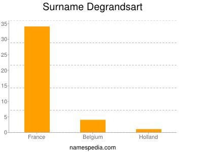Surname Degrandsart