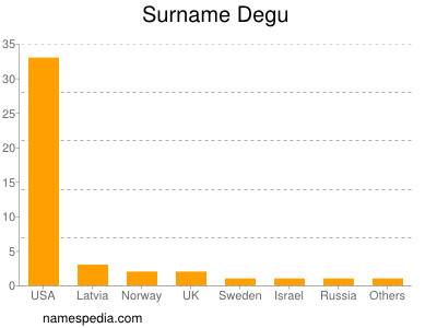 Surname Degu