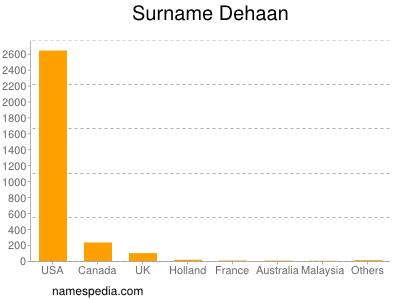 Surname Dehaan