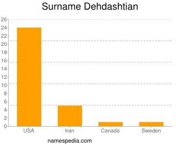 Surname Dehdashtian