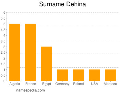 nom Dehina