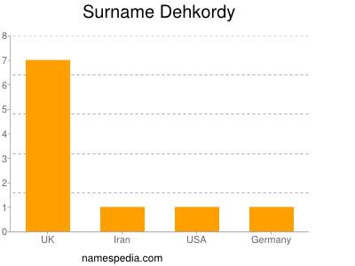 Surname Dehkordy