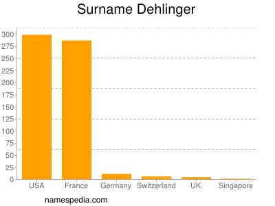 Surname Dehlinger