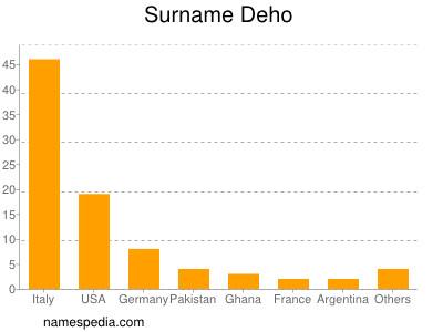 Surname Deho