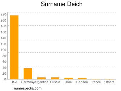 Surname Deich